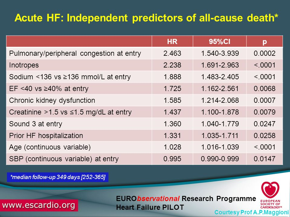 Acute HF: Independent predictors of all-cause death*