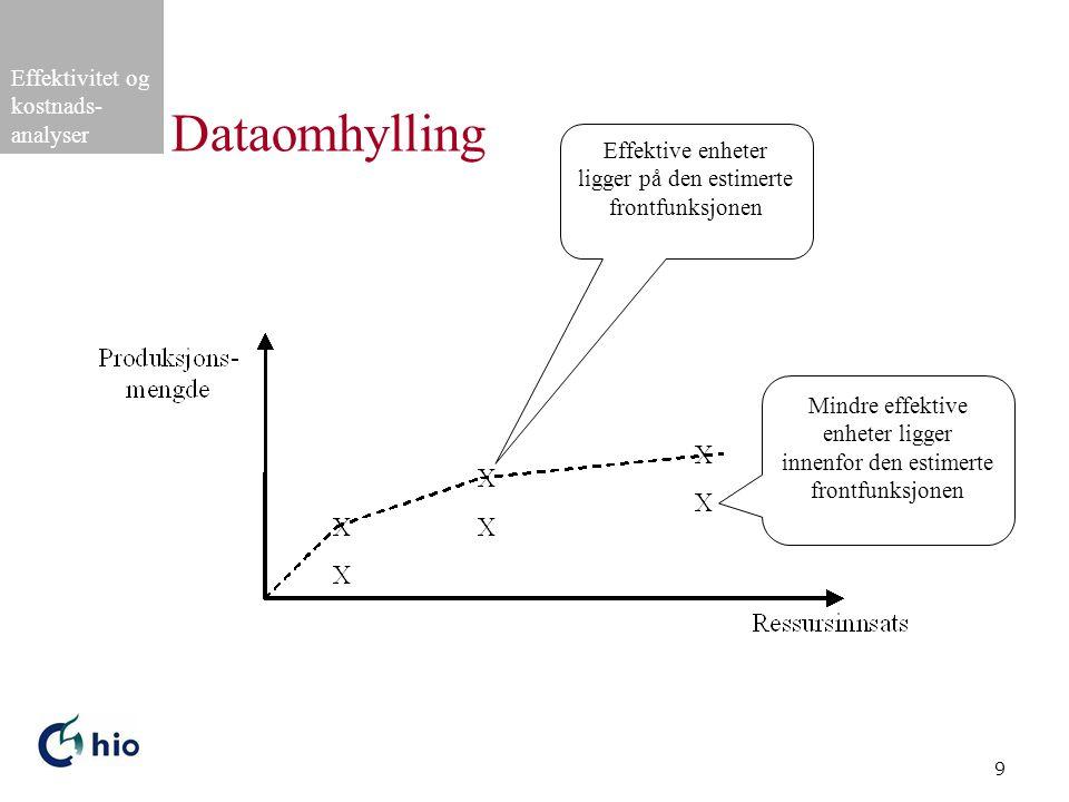 Dataomhylling Effektive enheter ligger på den estimerte frontfunksjonen.