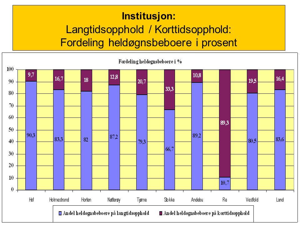 Institusjon: Langtidsopphold / Korttidsopphold: Fordeling heldøgnsbeboere i prosent