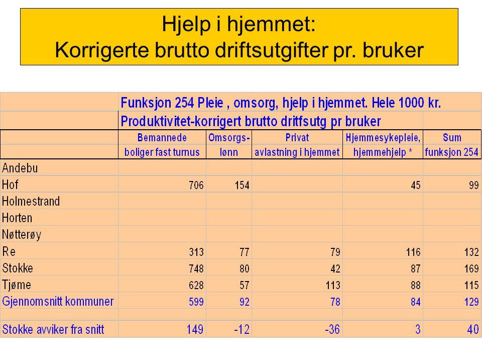 Hjelp i hjemmet: Korrigerte brutto driftsutgifter pr. bruker