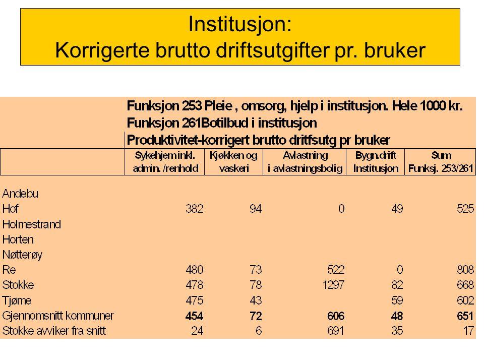 Institusjon: Korrigerte brutto driftsutgifter pr. bruker