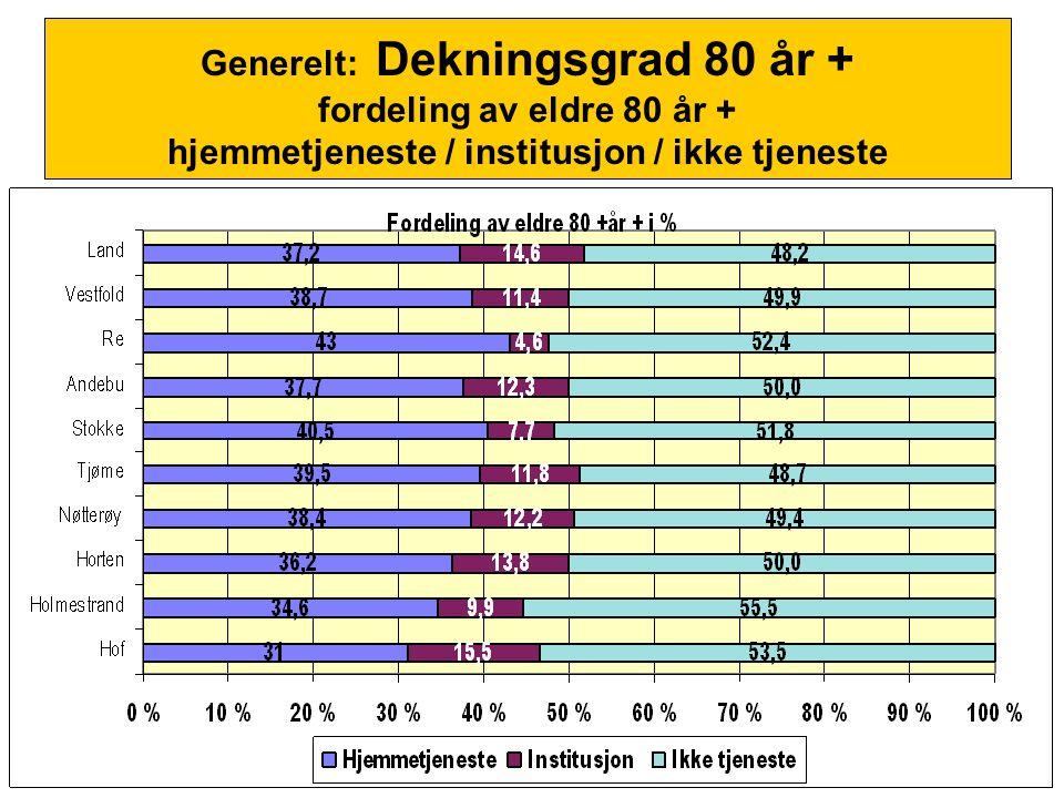 Generelt: Dekningsgrad 80 år + fordeling av eldre 80 år + hjemmetjeneste / institusjon / ikke tjeneste