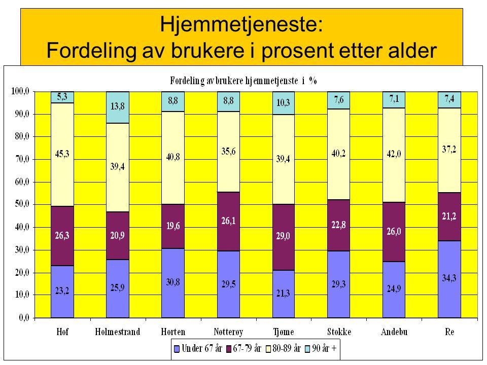 Hjemmetjeneste: Fordeling av brukere i prosent etter alder