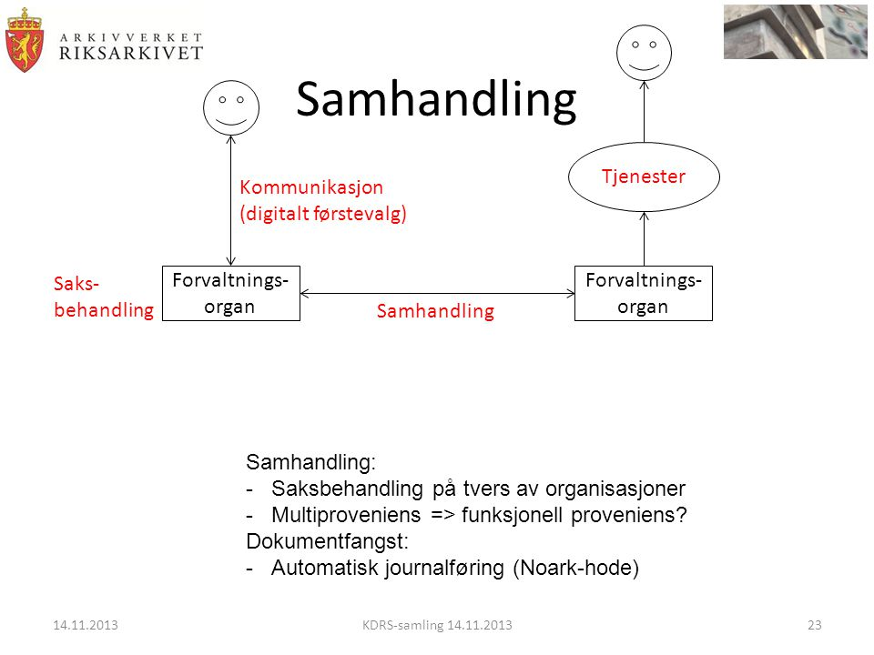 Samhandling Tjenester Kommunikasjon (digitalt førstevalg) Saks-