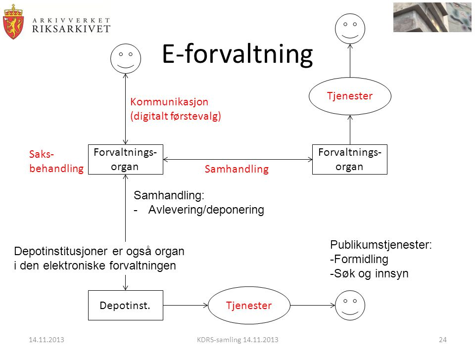 E-forvaltning Tjenester Kommunikasjon (digitalt førstevalg) Saks-
