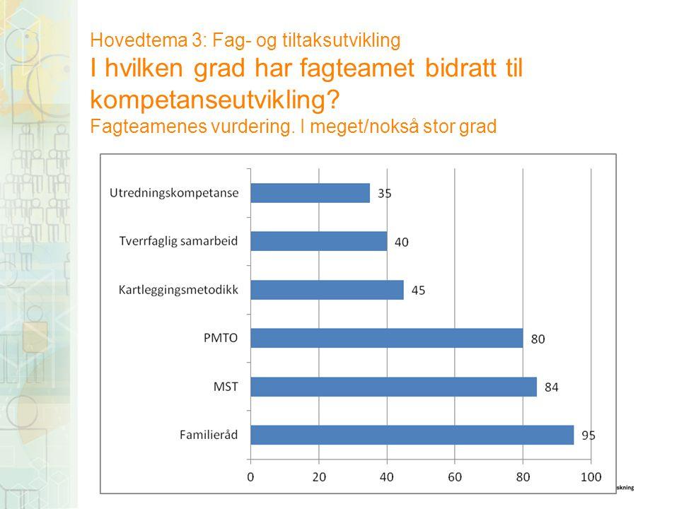 Hovedtema 3: Fag- og tiltaksutvikling I hvilken grad har fagteamet bidratt til kompetanseutvikling.