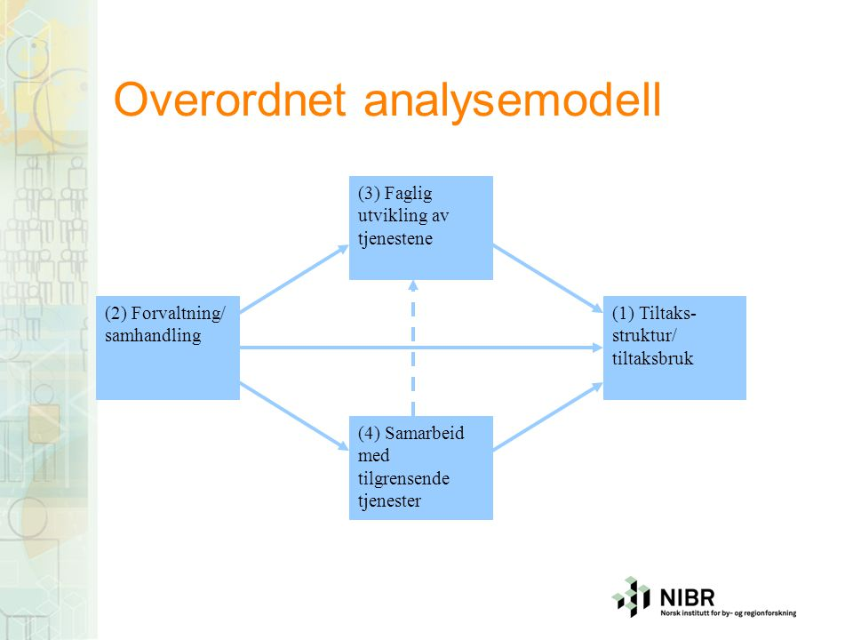 Overordnet analysemodell