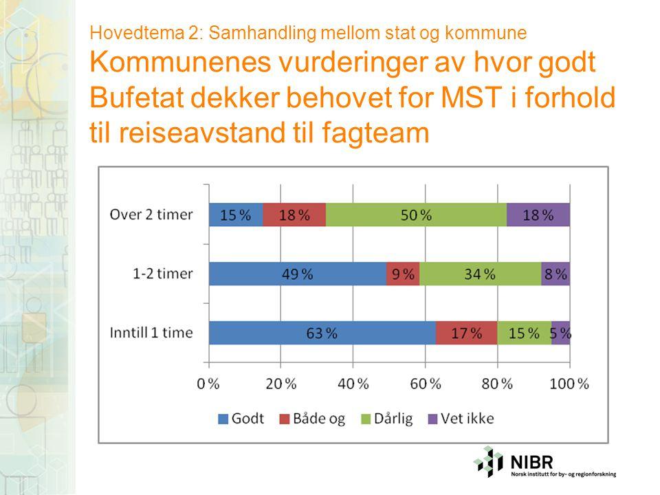 Hovedtema 2: Samhandling mellom stat og kommune Kommunenes vurderinger av hvor godt Bufetat dekker behovet for MST i forhold til reiseavstand til fagteam