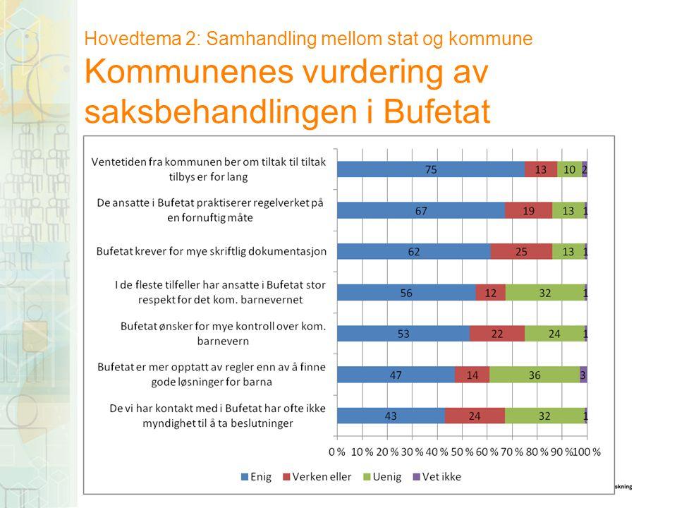 Hovedtema 2: Samhandling mellom stat og kommune Kommunenes vurdering av saksbehandlingen i Bufetat