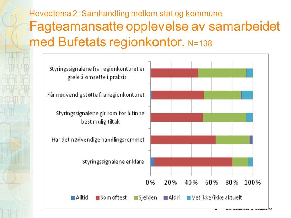 Hovedtema 2: Samhandling mellom stat og kommune Fagteamansatte opplevelse av samarbeidet med Bufetats regionkontor.