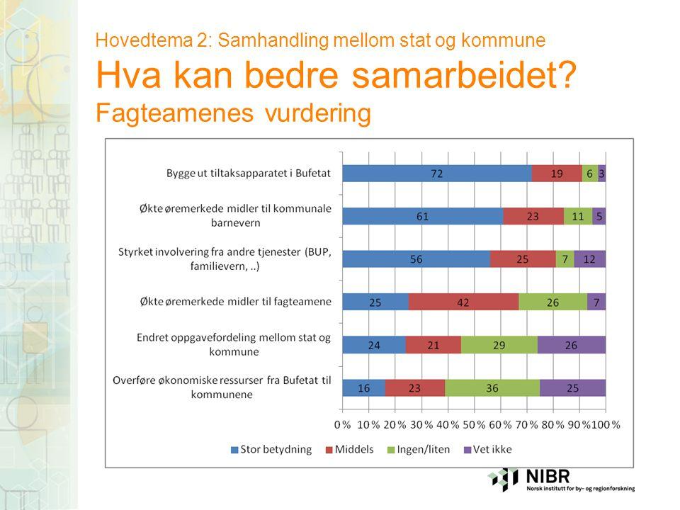 Hovedtema 2: Samhandling mellom stat og kommune Hva kan bedre samarbeidet Fagteamenes vurdering