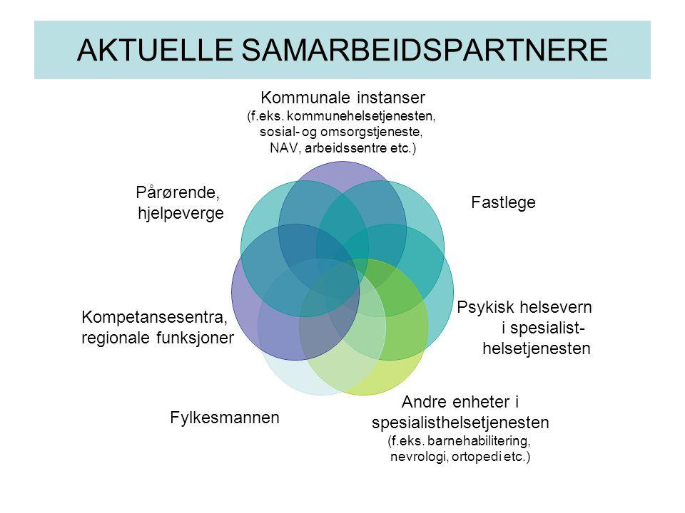 AKTUELLE SAMARBEIDSPARTNERE