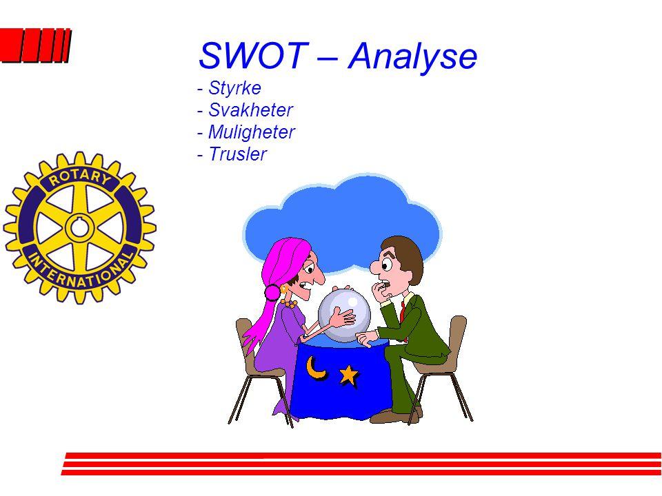 SWOT – Analyse - Styrke - Svakheter - Muligheter - Trusler