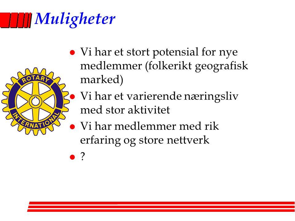 Muligheter Vi har et stort potensial for nye medlemmer (folkerikt geografisk marked) Vi har et varierende næringsliv med stor aktivitet.