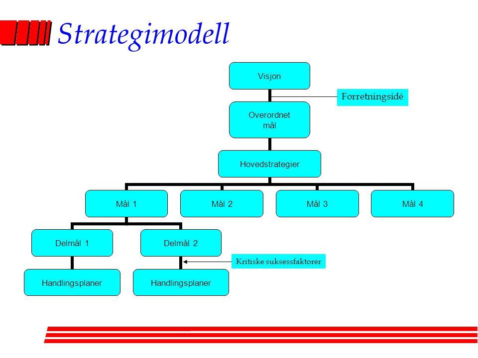 Strategimodell Forretningsidé Kritiske suksessfaktorer