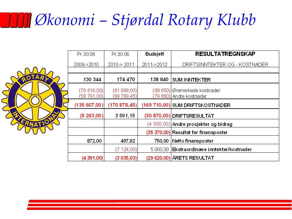 Økonomi – Stjørdal Rotary Klubb