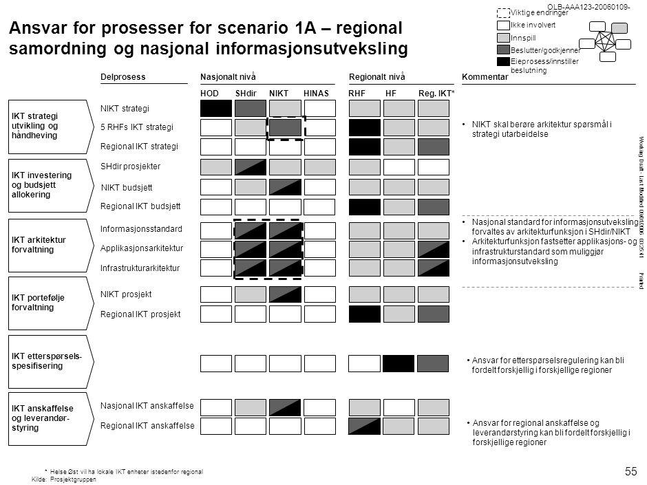 OLB-AAA123-20060109- OLB-AAA123-20060109- Struktur for scenario 1C – felles nasjonal infrastruktur på utvalgte områder.