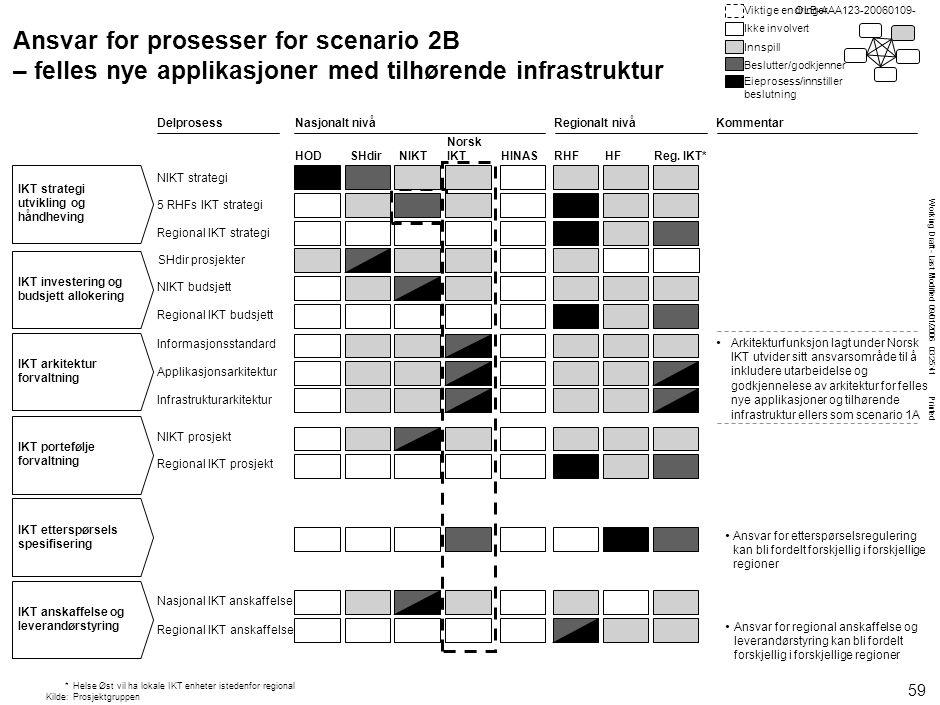 OLB-AAA123-20060109- OLB-AAA123-20060109- Struktur for scenario 3B – samordne utvalgte applikasjoner med tilhørende infrastruktur.