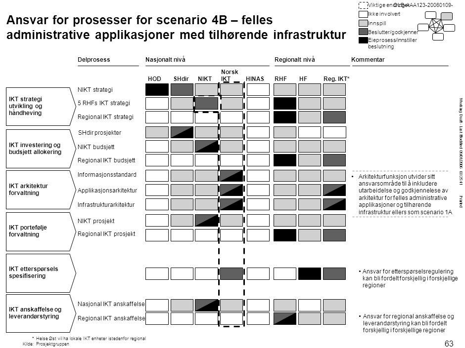 OLB-AAA123-20060109- OLB-AAA123-20060109- Struktur for scenario 6D – felles nasjonale applikasjoner og infrastruktur.