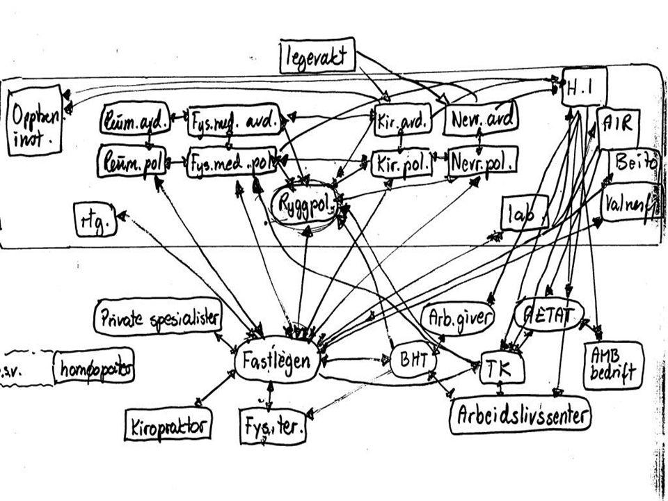 Flytdiagram ev et rehabiliteringsforløp