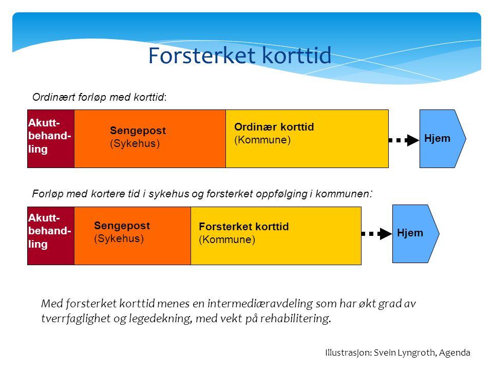 Forsterket korttid Ordinært forløp med korttid: Akutt- behand-ling. Ordinær korttid (Kommune) Sengepost (Sykehus)