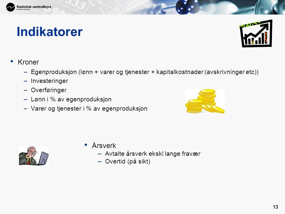 Indikatorer Kroner Årsverk