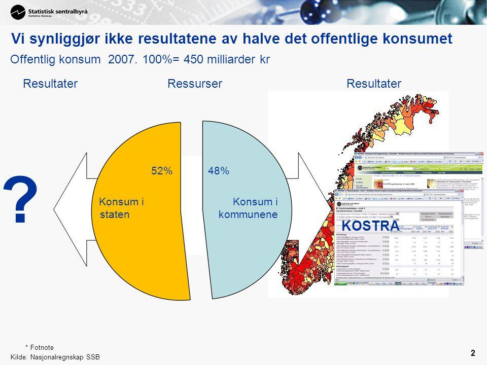 Vi synliggjør ikke resultatene av halve det offentlige konsumet
