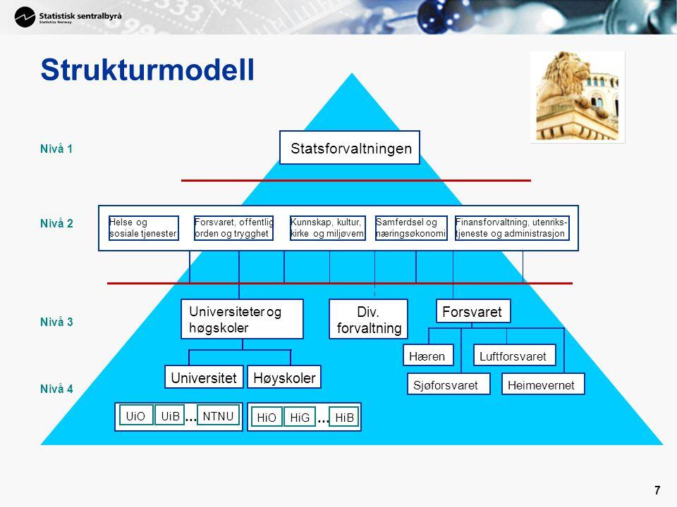 Strukturmodell ... Staten Statsforvaltningen SMK UFD BFD HOD FIN MOD