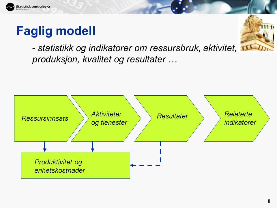 Faglig modell - statistikk og indikatorer om ressursbruk, aktivitet, produksjon, kvalitet og resultater …