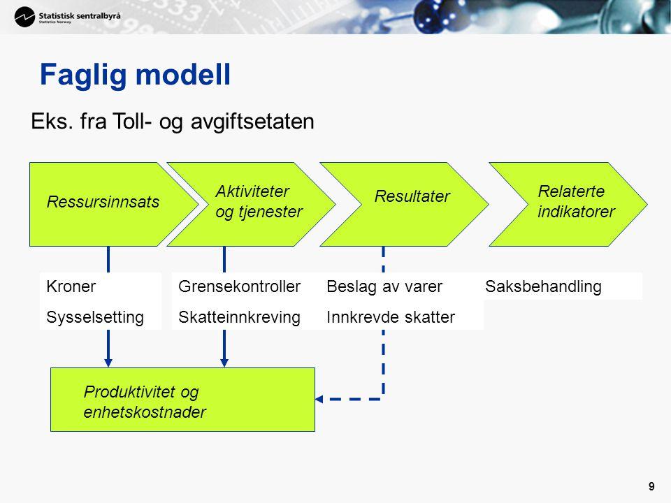 Faglig modell Eks. fra Toll- og avgiftsetaten Aktiviteter og tjenester
