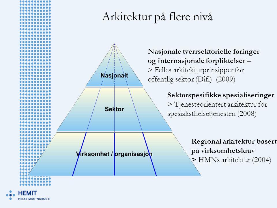 Arkitektur på flere nivå
