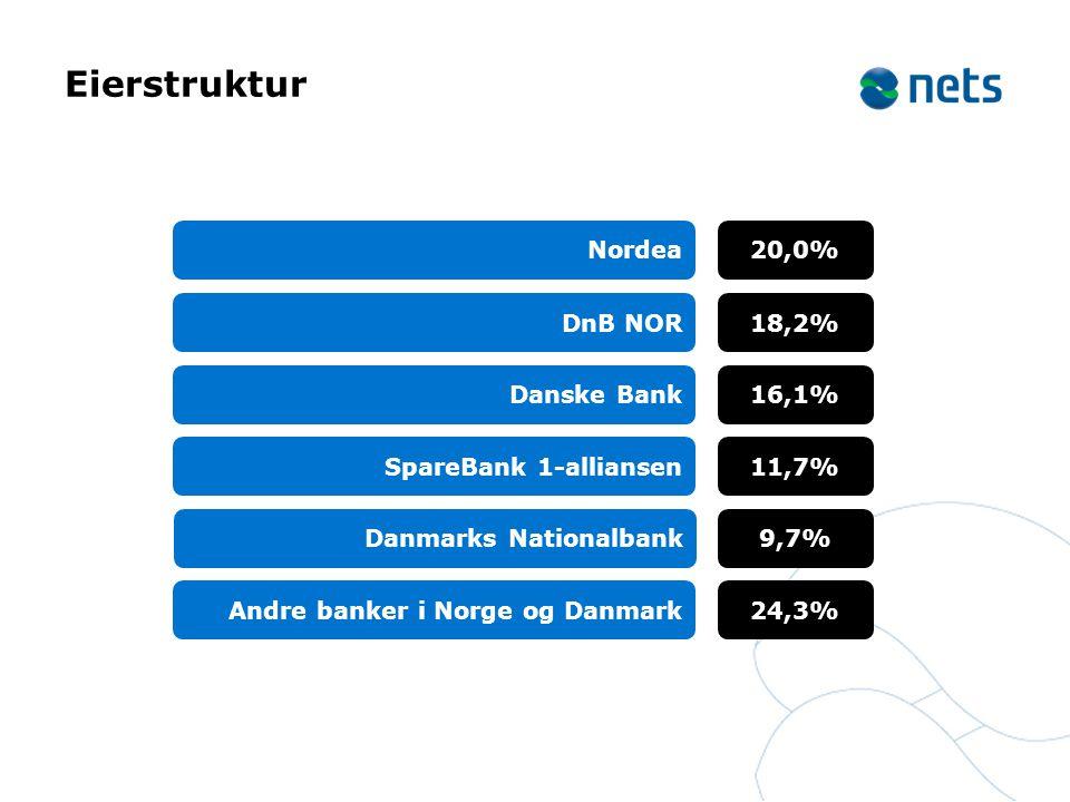 Eierstruktur Nordea 20,0% DnB NOR 18,2% Danske Bank 16,1%