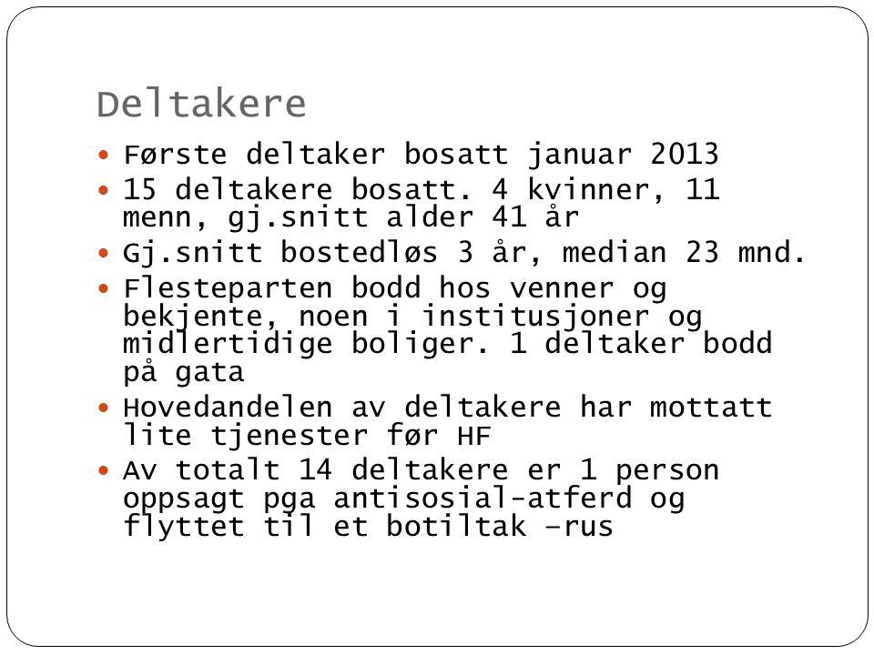 Deltakere Første deltaker bosatt januar 2013