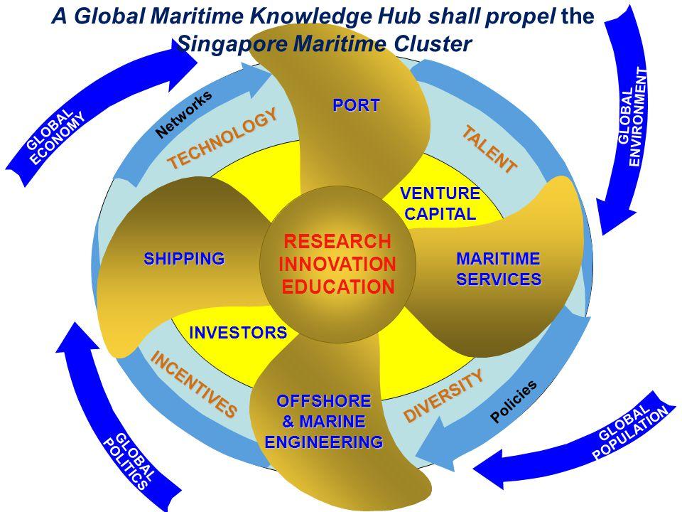 A Global Maritime Knowledge Hub shall propel the