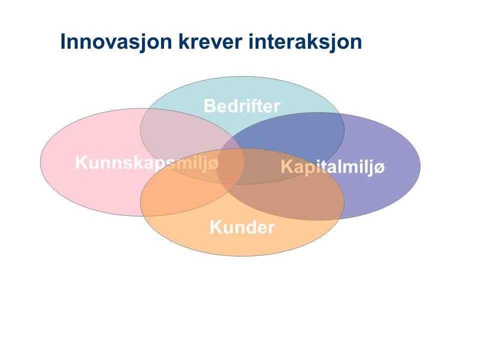 Innovasjon krever interaksjon