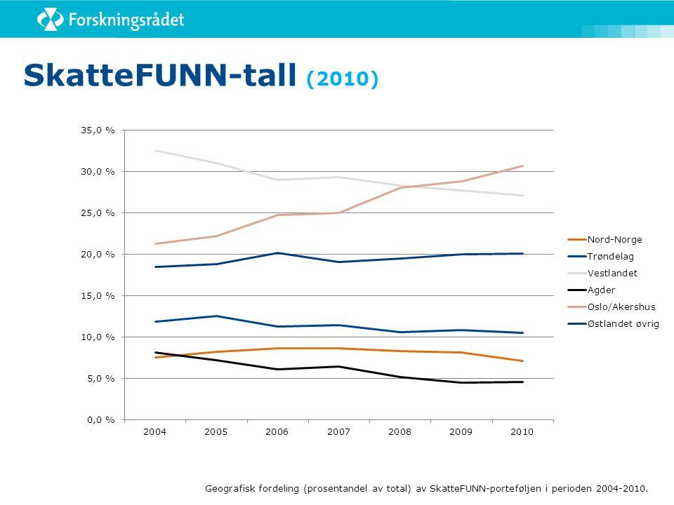 SkatteFUNN-tall (2010) Figur 1: Geografisk fordeling (prosentandel av total) av SkatteFUNN-porteføljen i perioden 2004-2010.