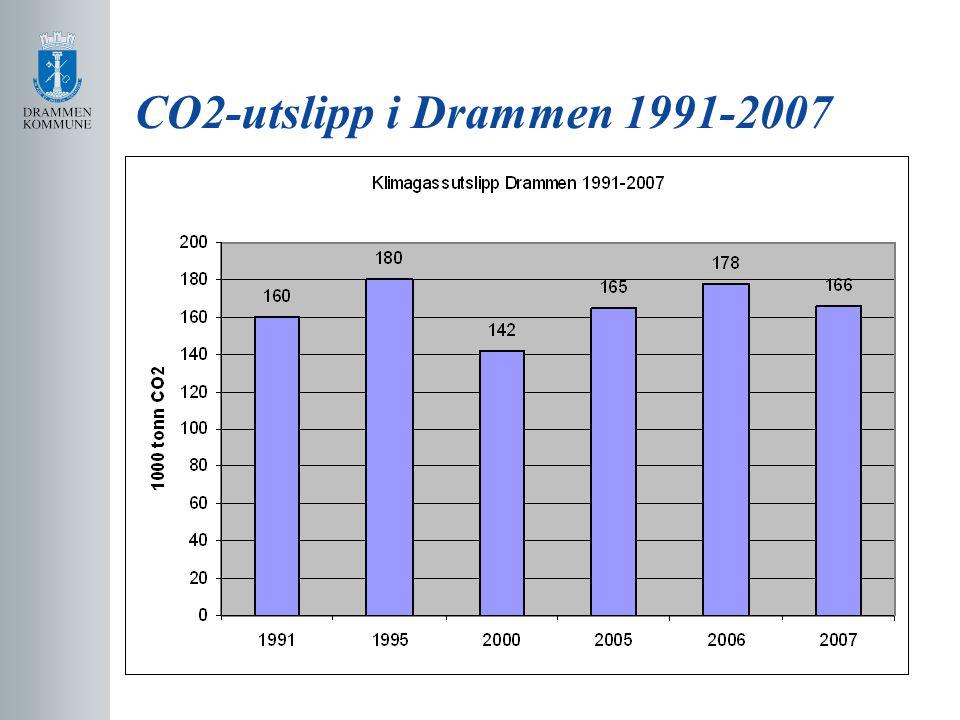CO2-utslipp i Drammen 1991-2007