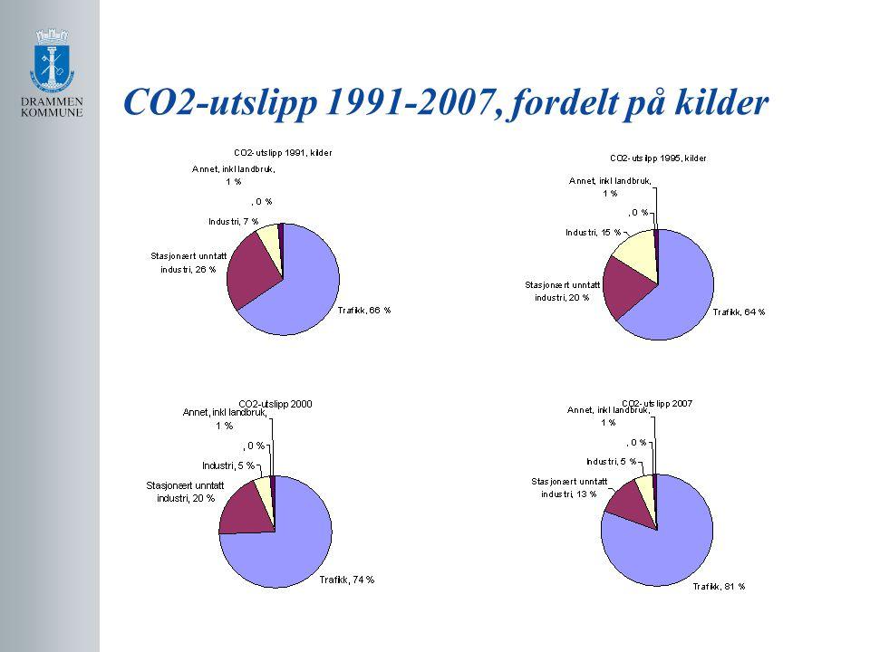 CO2-utslipp 1991-2007, fordelt på kilder