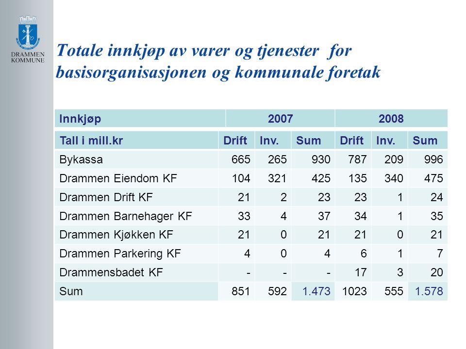 Totale innkjøp av varer og tjenester for basisorganisasjonen og kommunale foretak