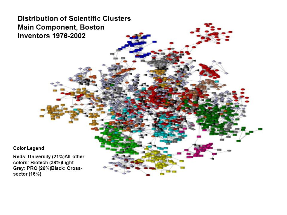 Distribution of Scientific Clusters Main Component, Boston Inventors 1976-2002