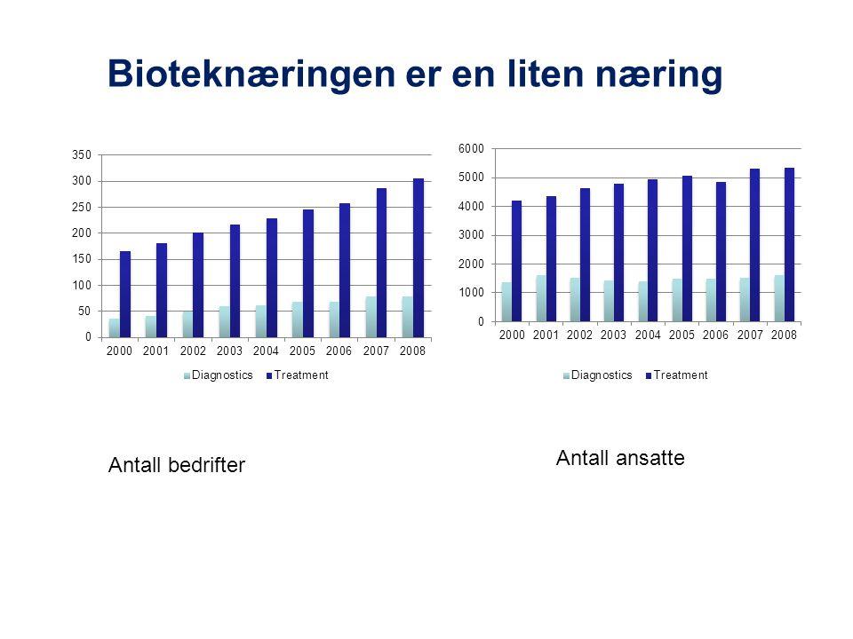 Bioteknæringen er en liten næring