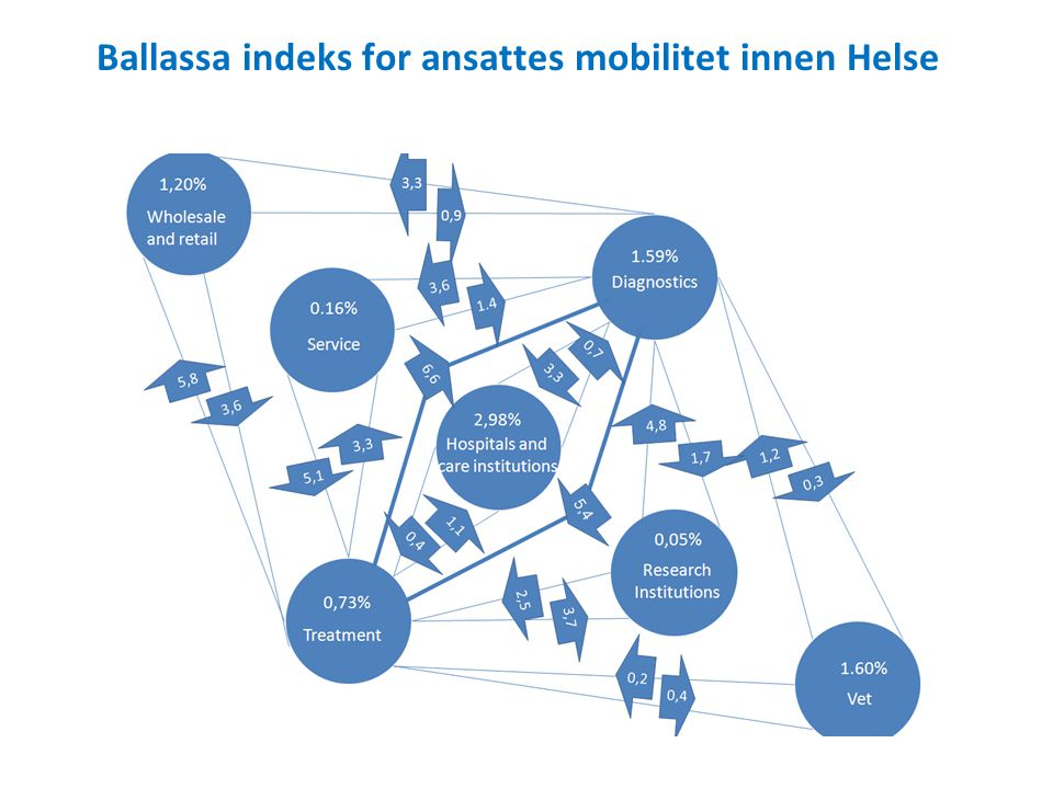 Ballassa indeks for ansattes mobilitet innen Helse