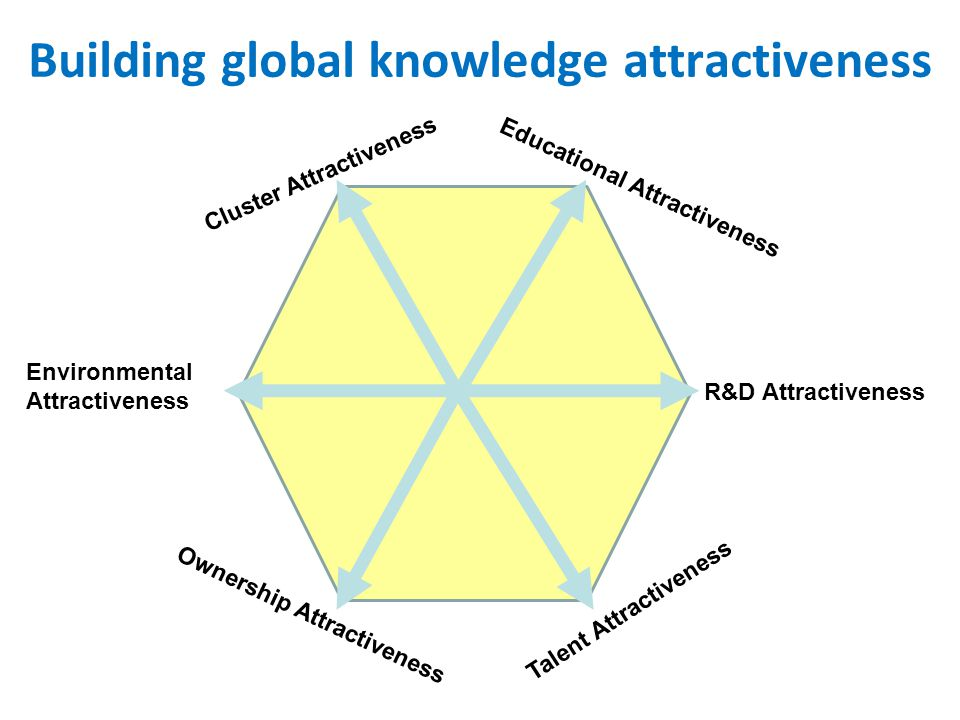 Building global knowledge attractiveness
