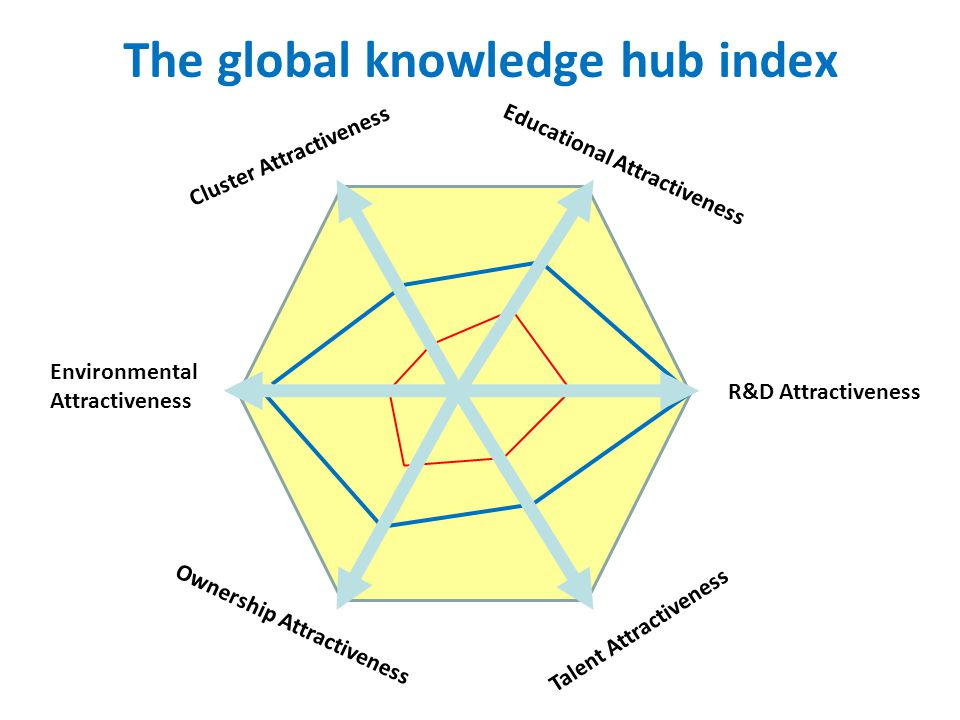 The global knowledge hub index
