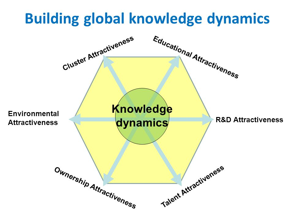 Building global knowledge dynamics