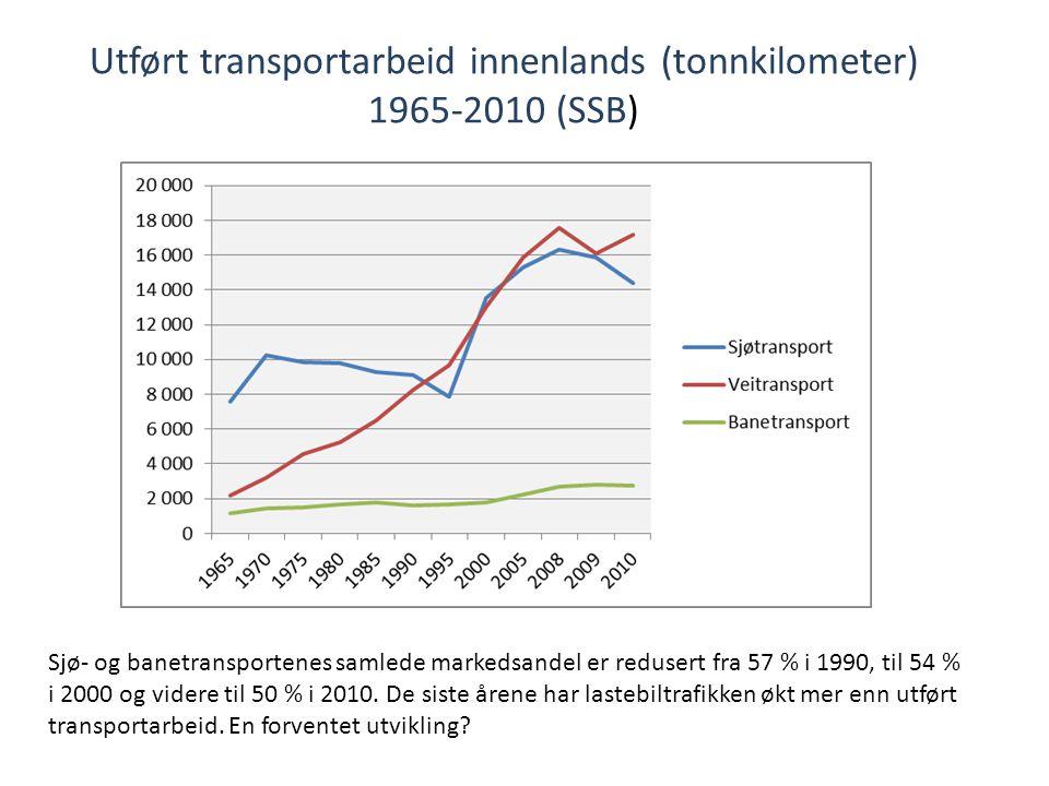 Utført transportarbeid innenlands (tonnkilometer)
