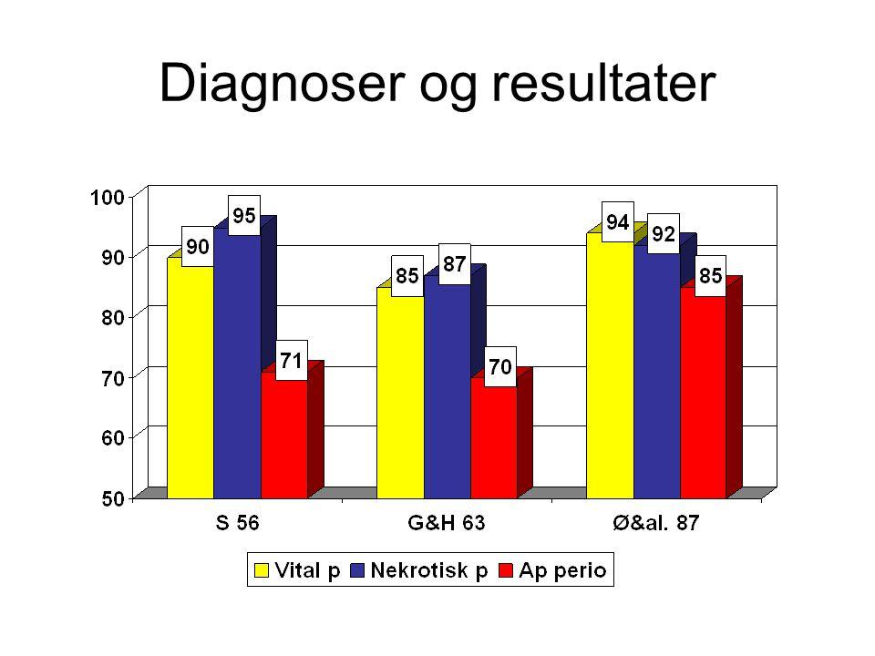 Diagnoser og resultater
