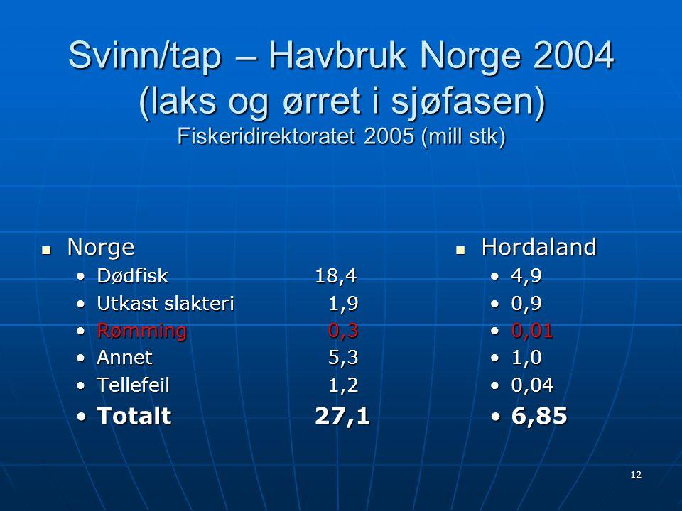 Svinn/tap – Havbruk Norge 2004 (laks og ørret i sjøfasen) Fiskeridirektoratet 2005 (mill stk)