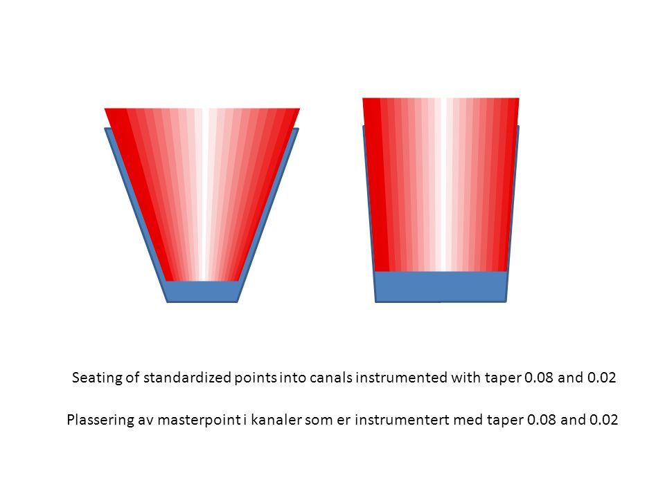 Seating of standardized points into canals instrumented with taper 0