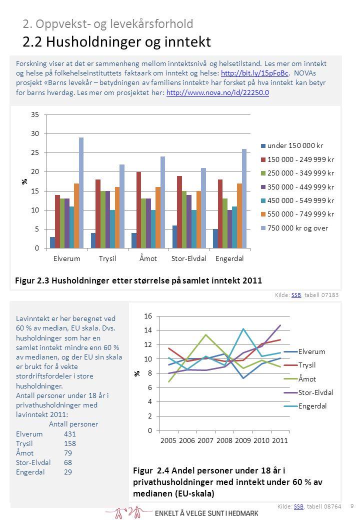 2. Oppvekst- og levekårsforhold 2.2 Husholdninger og inntekt